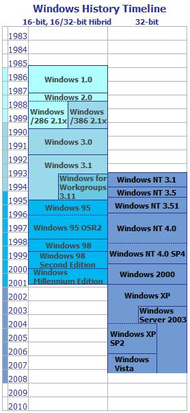 Windowsの歴史年表(簡易版)
