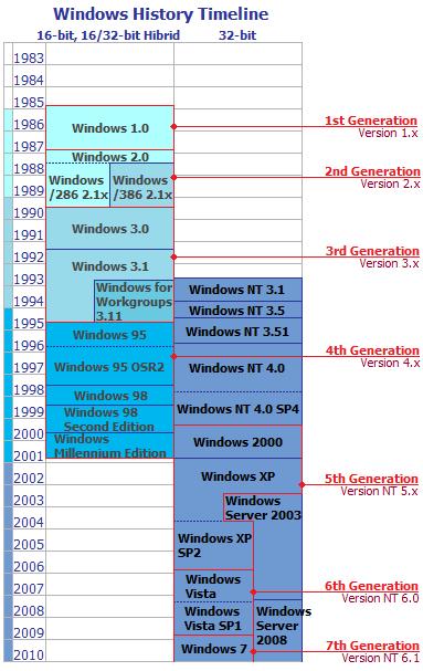 Windows 世代数え方比較 - XWIN ...