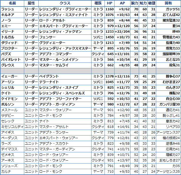 ラストレムナント、私のメンバー一覧表
